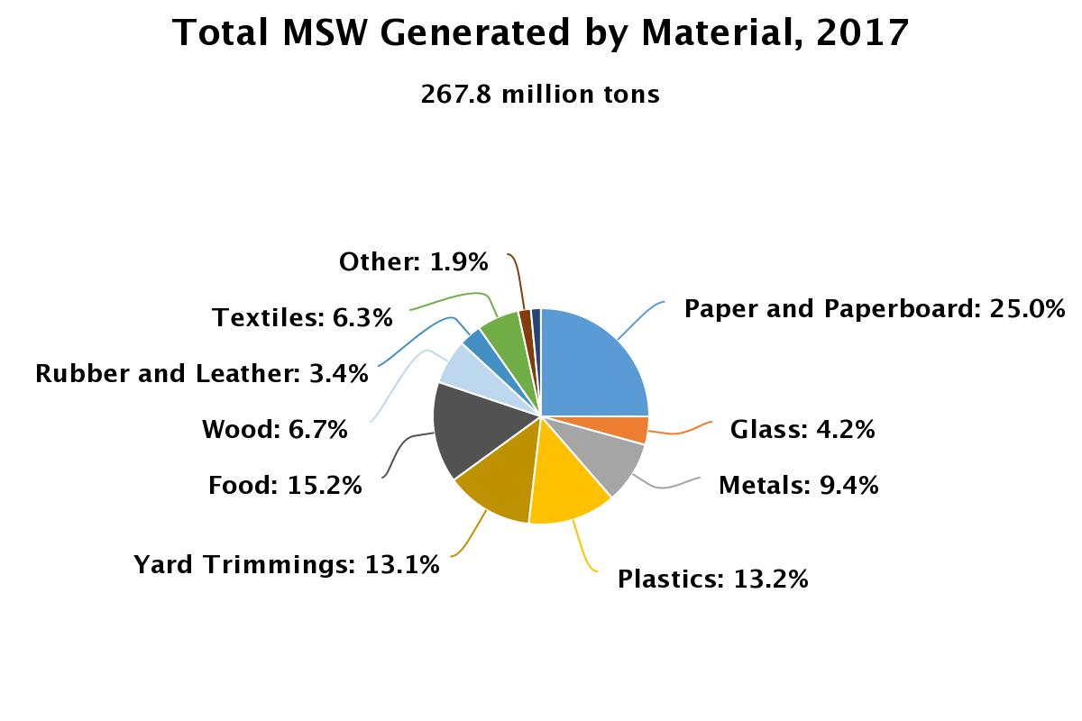 going zero waste - waste numbers